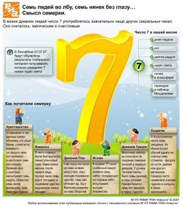 Инфографика на фото с числом семь