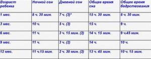 Таблица нормы сна детей картинка